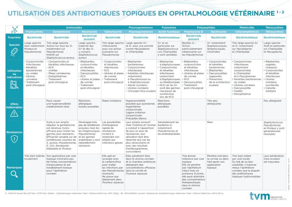 Plaquette Antibiotiques utilisés en ophtalmologie 1